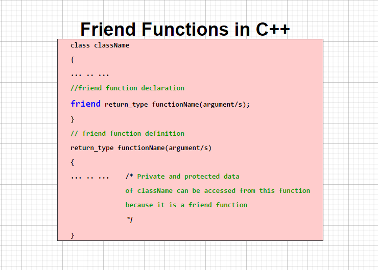 Friend Function & Friend Class in C++ - Simple Snippets