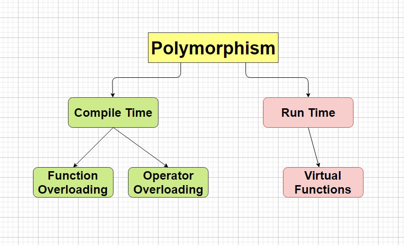 Polymorphism in C++ - Simple Snippets
