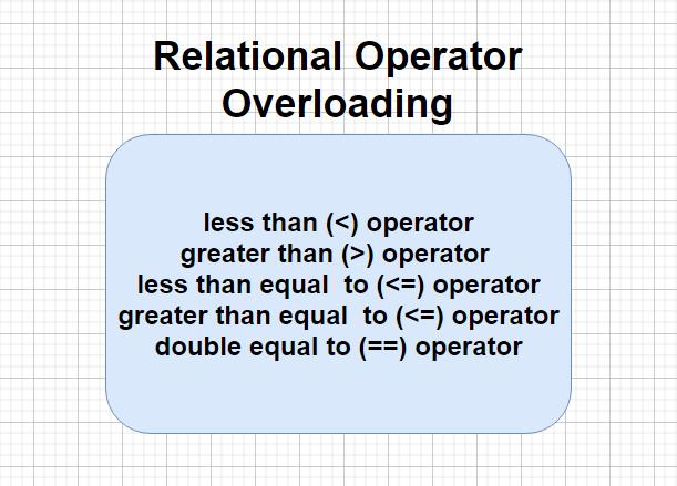 Relational Operator Overloading in C++