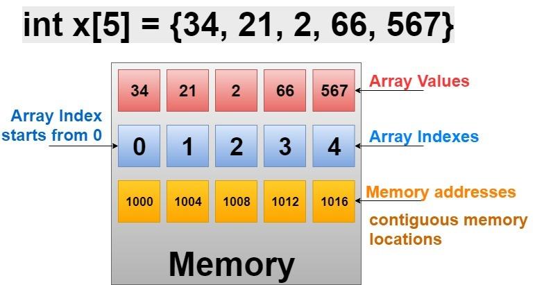 Arrays in C++ Programming