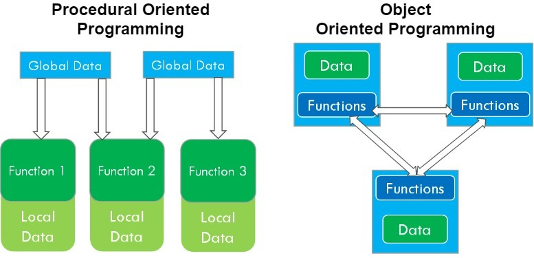 java - introduction to Object Oriented Programming