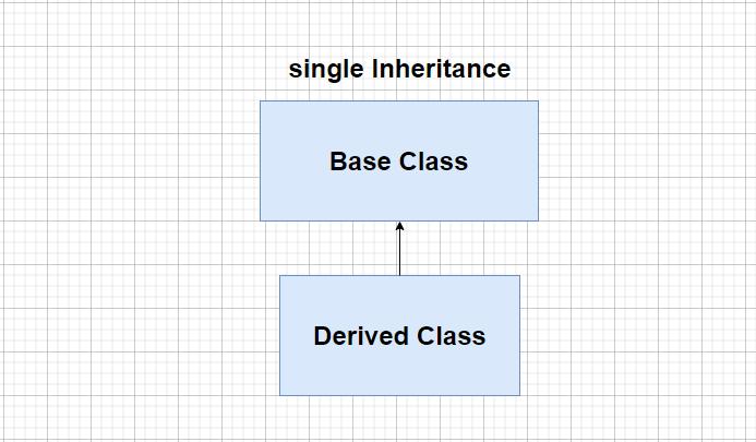 single inheritance in c++