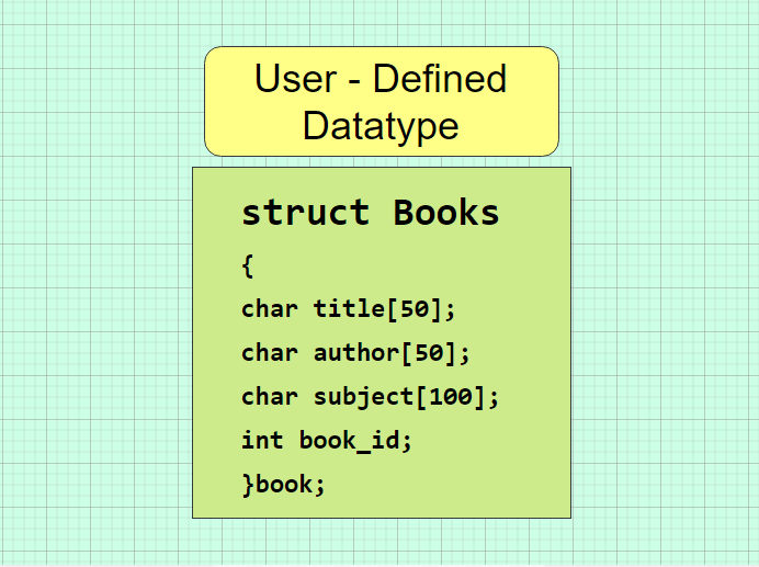 Structures in C++ Programming