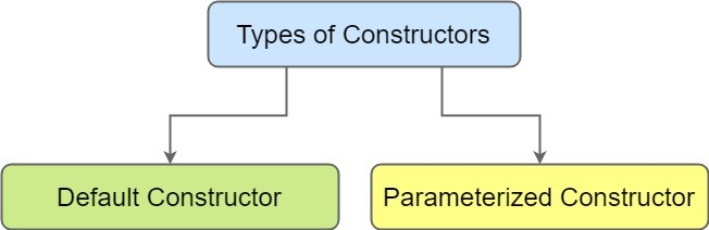 how to call a constructor in a constructor java
