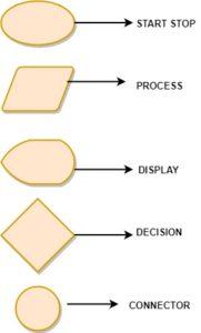 basic elements of flowchart