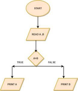 flowchart for largest of 2 numbers