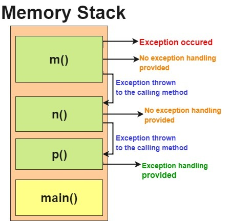exception propagation in java programming