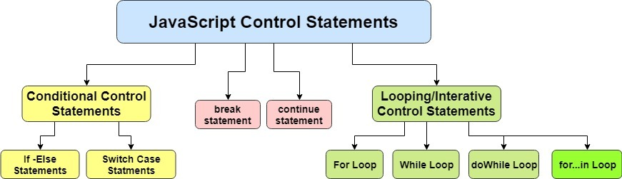 control structures in JavaScript