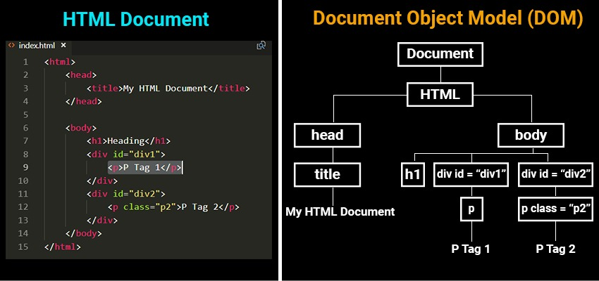 document object model - DOM in JavaScript