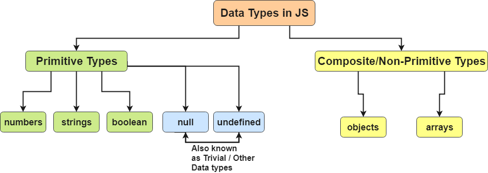 javascript data types - primitive and non primitive