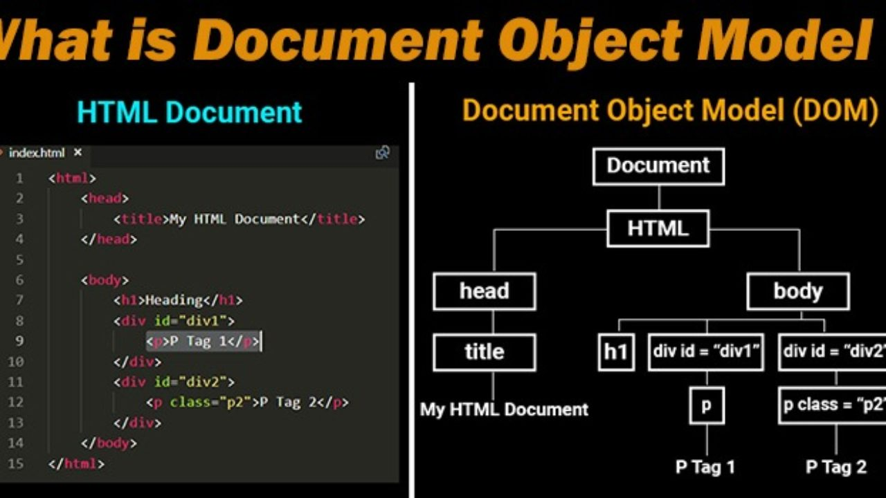 What is Document Object ModelDOM  How JS interacts with DOM ...