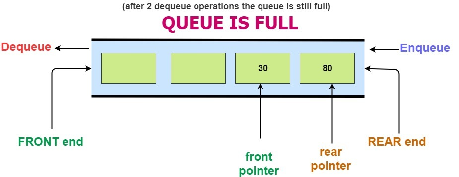 simple queue data structure drawbacks