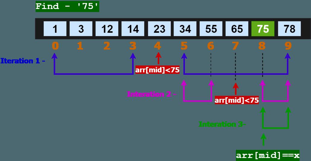 binary search algorithm diagram